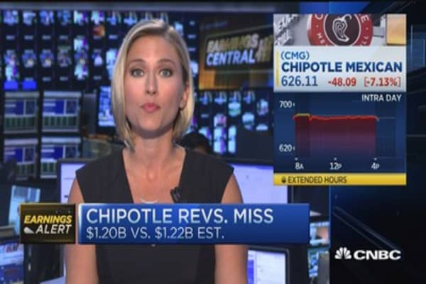 Chipotle plunges after earnings