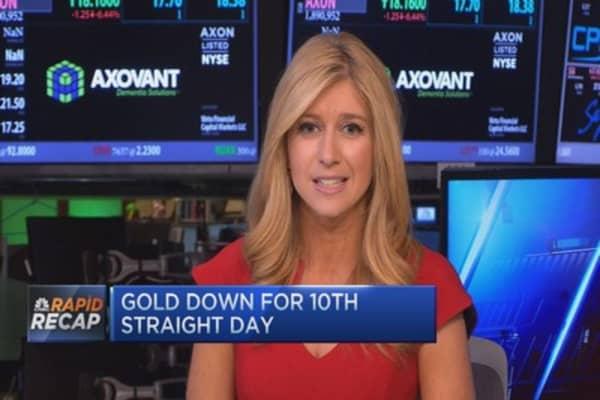 Rapid Recap: Gold's long losing streak