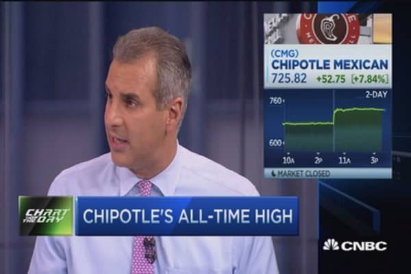 Chipotle a growth story: Pro