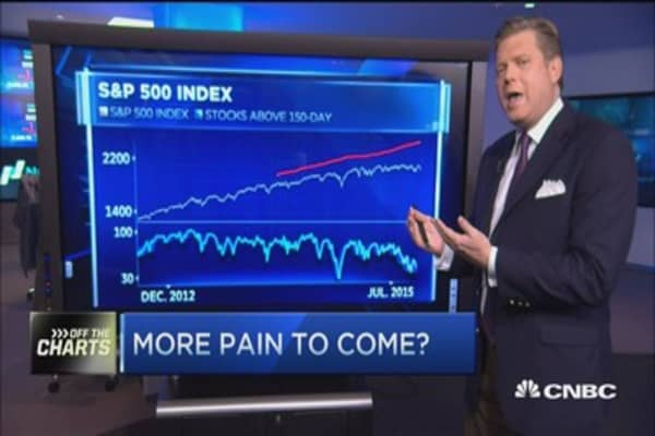 More pain for stocks?