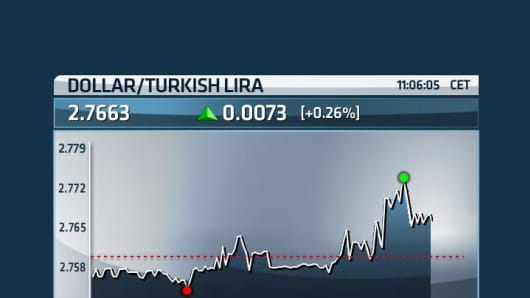 Turkish lira tumbles against U.S. dollar