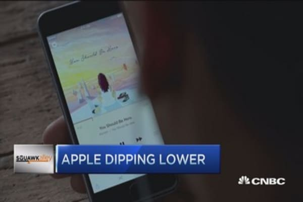 Apple dips lower