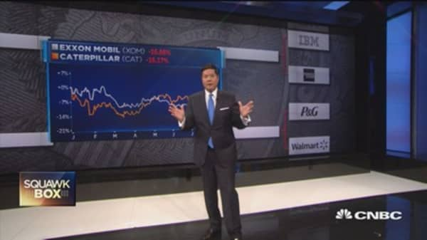 Tweet CNBC: Which Dow dog should you buy?