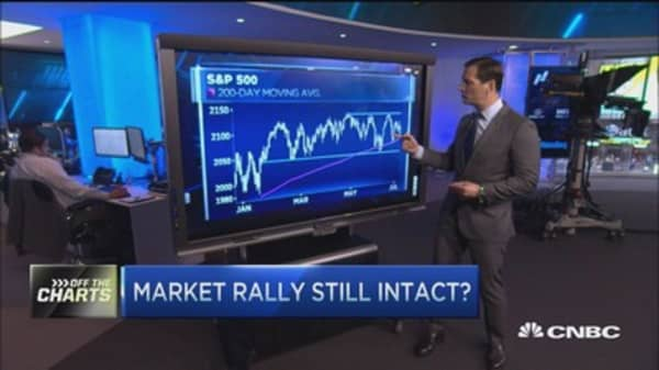 Off the charts: Buy the market dip?