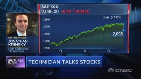 Market is at 'historical extremes': Technician