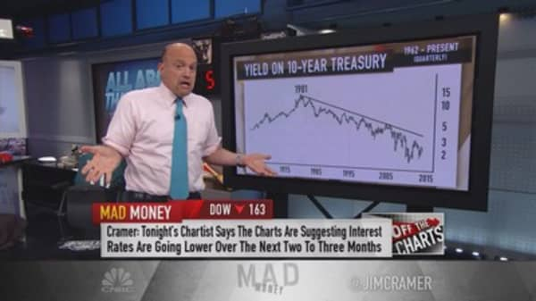 Cramer: Interest rates headed lower