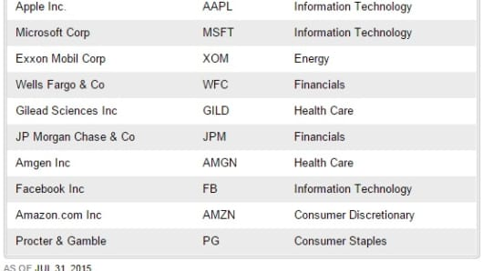 Top 10 stocks in the S&P Catholic Values Index by index weight