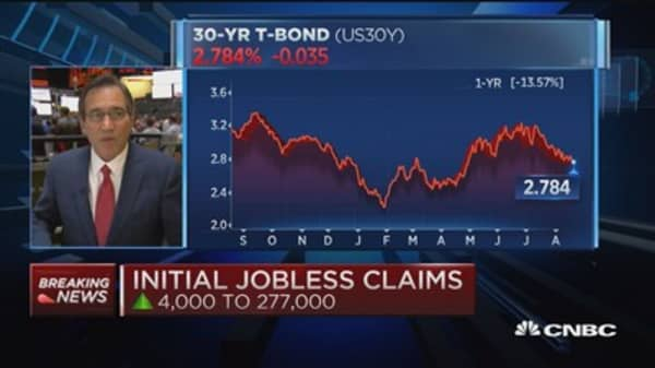 Initial jobless claims up 4,000 to 277,00