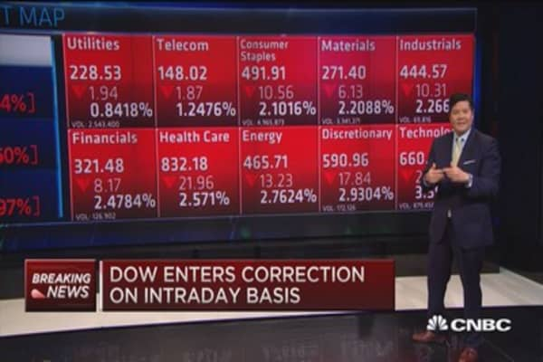 Dow enters correction territory