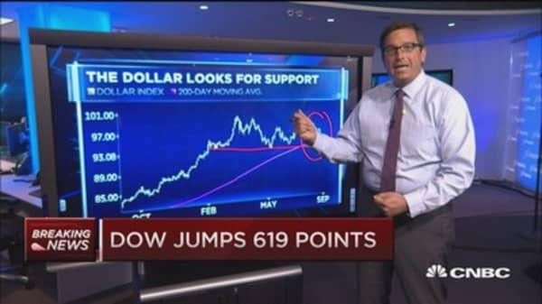 The dollar vs. the market