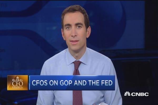 78% of CFOs give Jeb Bush GOP nod: Survey