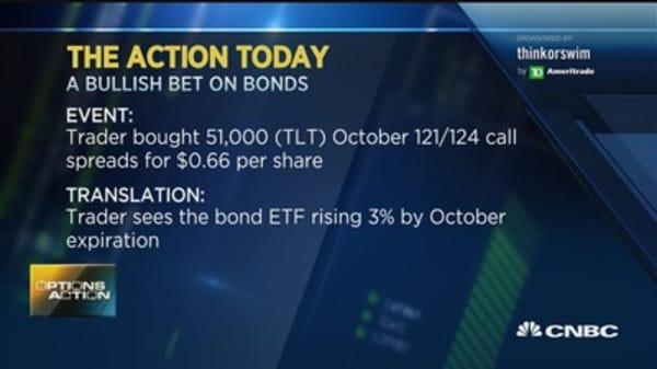 Options Action: Bonds set to rally?