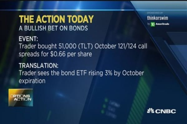 Options Action: Bonds set to rally?