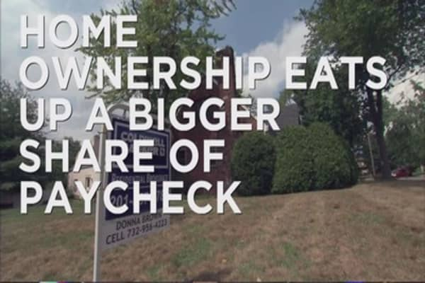 Home ownership eats up a bigger share of paycheck