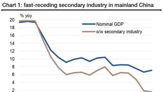 In this chart provided by Societe Generale, 'o/w' refers to 'of which.'
