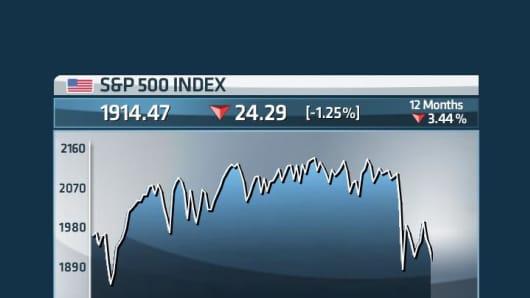 S&P 500 12 month trading range