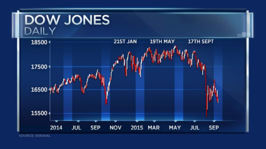 Dow Jones technical levels