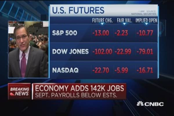 Yields dramatically lower after Sept. jobs