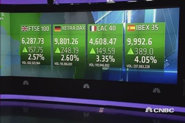 Europe closes sharply higher; Glencore jumps 17%