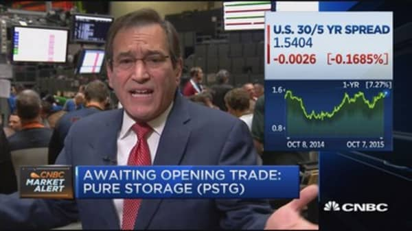 Santelli: Dollar in a wedge