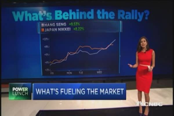 What's driving the market rally and will it hold?