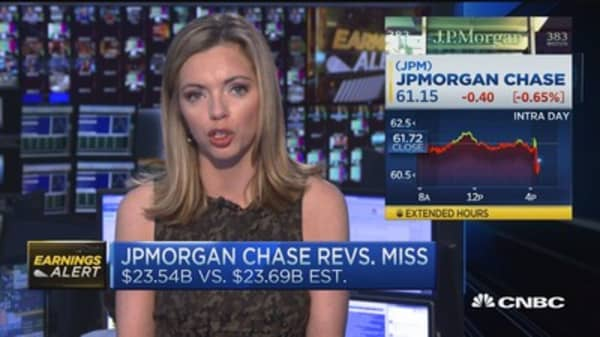 JPMorgan misses earnings expectations, expenses weigh