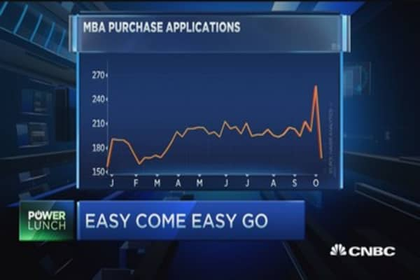 Mortgage apps retreat