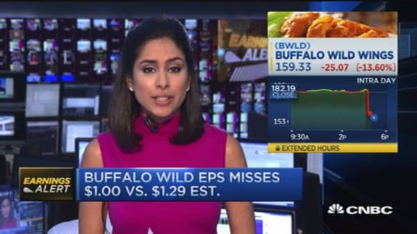 Buffalo Wild Wings misses estimates by a lot