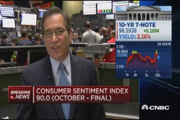 Oct. consumer sentiment: 90.0