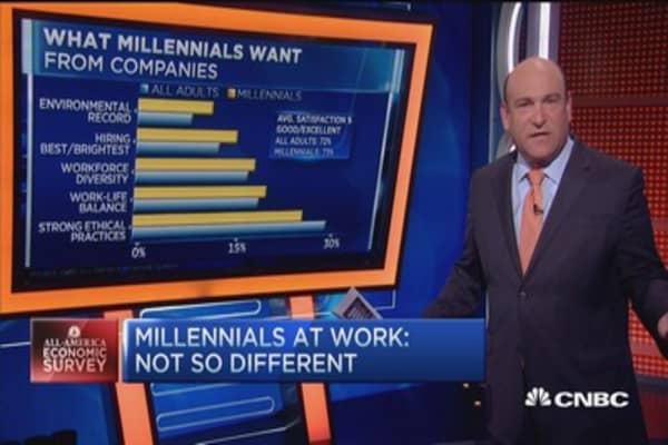 What millennials want: Survey