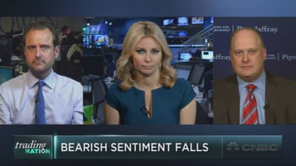 Bearish sentiment nears year-to-date lows
