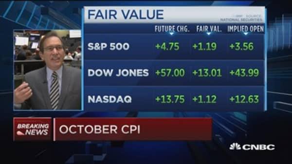 October CPI up 0.2%