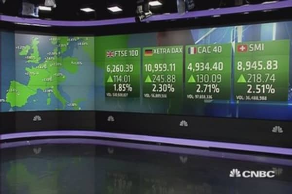 Europe ends up over 2%; energy, autos jump; Easyjet slips 3.8%