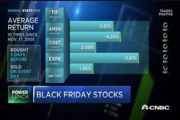 Black Friday retail stocks