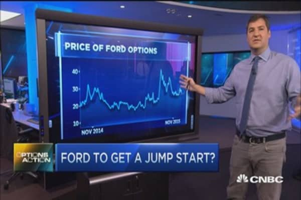 Options Action: The bullish bet on Ford