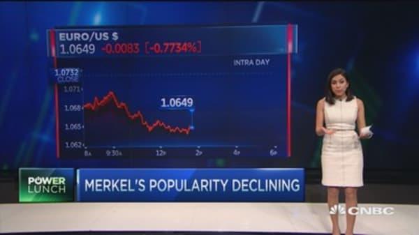 Germany's Merkel sees approval rating slip on refugee crisis