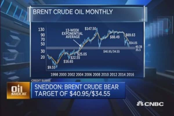 Where's Brent crude heading?