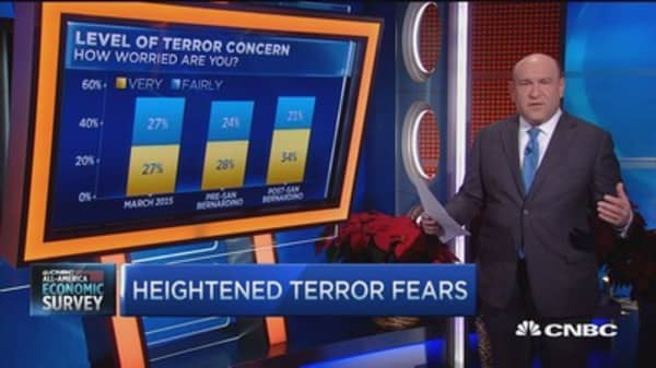 Terror worries rise in wake of San Bernardino attack: Survey