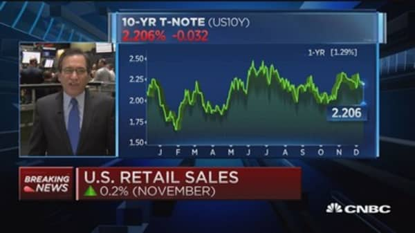 Nov. retail sales up 0.2% and PPI up 0.3%