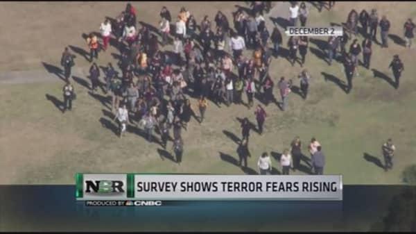 American Attitudes toward Terror Concerns