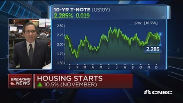 Housing starts up 10.5% in November