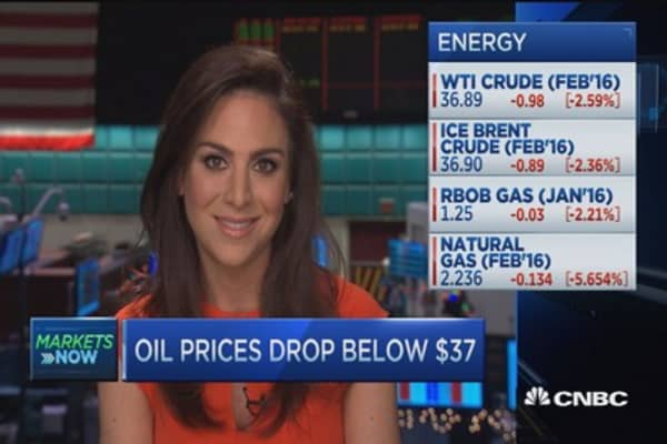 Oil prices drop below $37