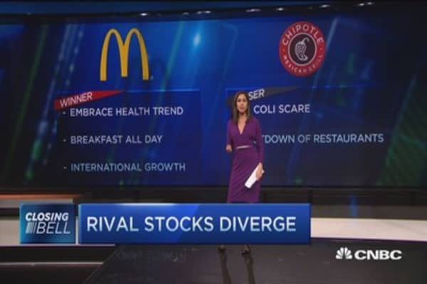 Two restaurant stocks experience a very different 2015