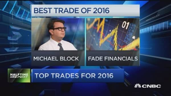 Top trades for 2016: IBB, XLF & more