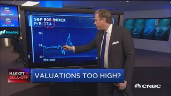 Pro who called the correction: Valuations still too high?