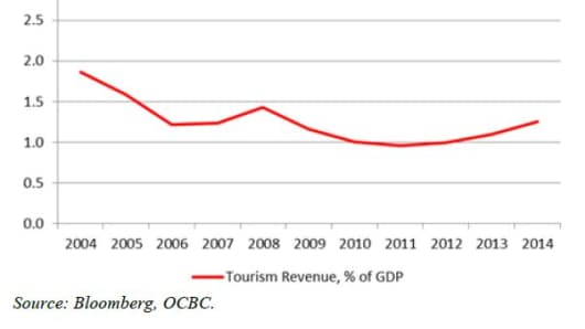 Indonesia Tourism Revenue, % of GDP (Source: Bloomberg, OCBC)