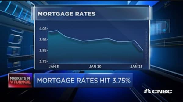 Mortgage rates hit 3.75 percent