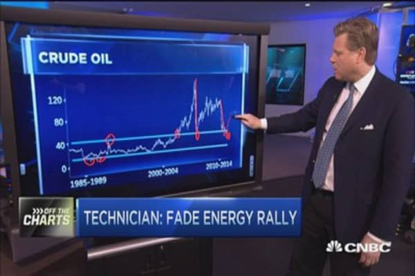 Don't trust the energy bounce: Technician
