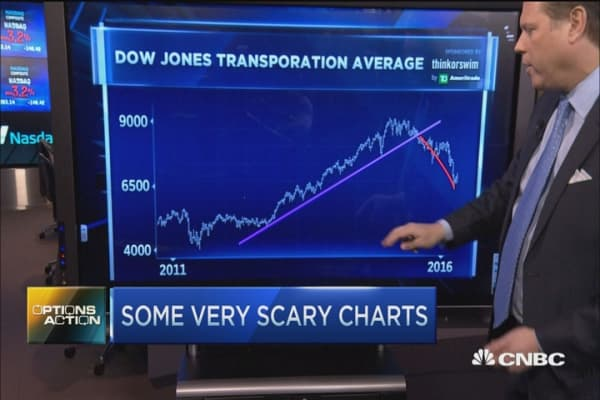 These charts spell more carnage for stocks