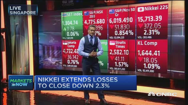 Nikkei extends losses with banks